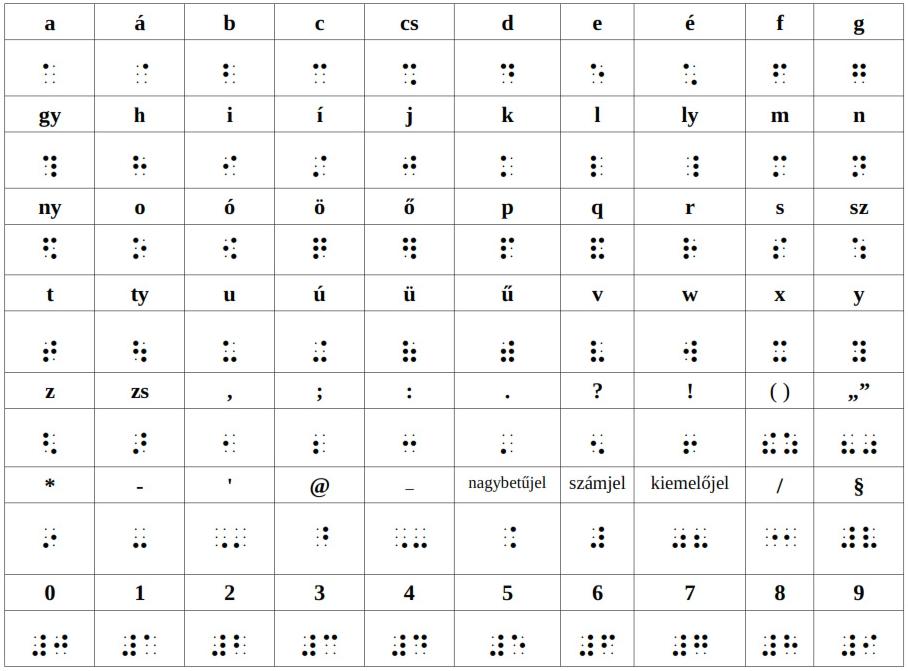 Az új magyar Braille-ábécé, írásjelek és egyéb jelölések, forrás: MVGyOSz honlapja